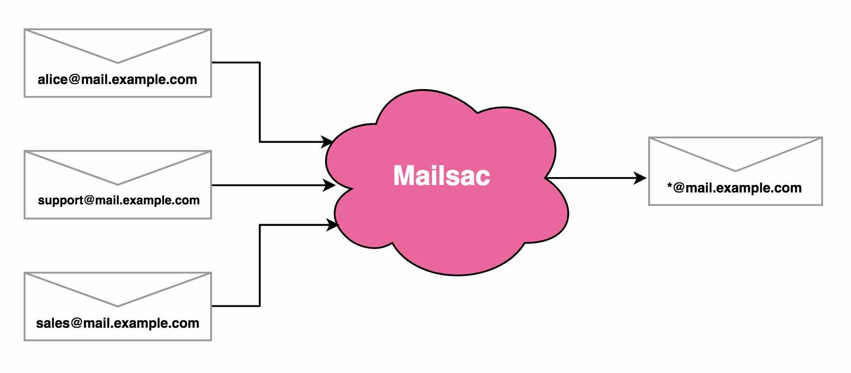 shows multiple emails coming into mailsac getting routed to a single email